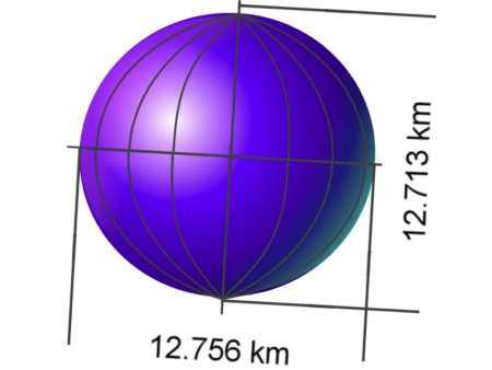 Different weight around the earth.