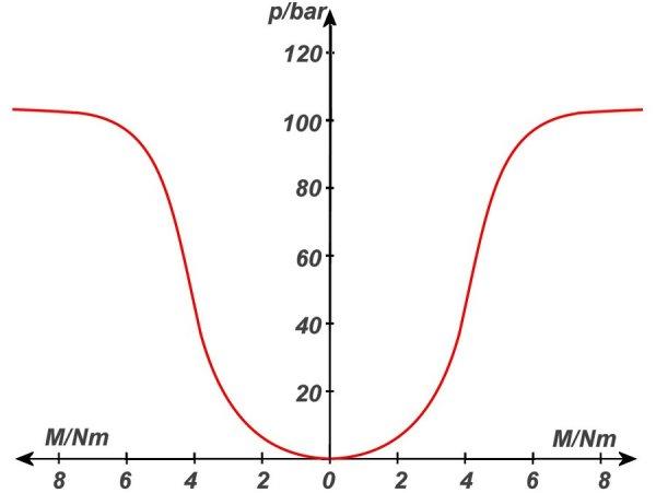 Servodiagramm01.jpg